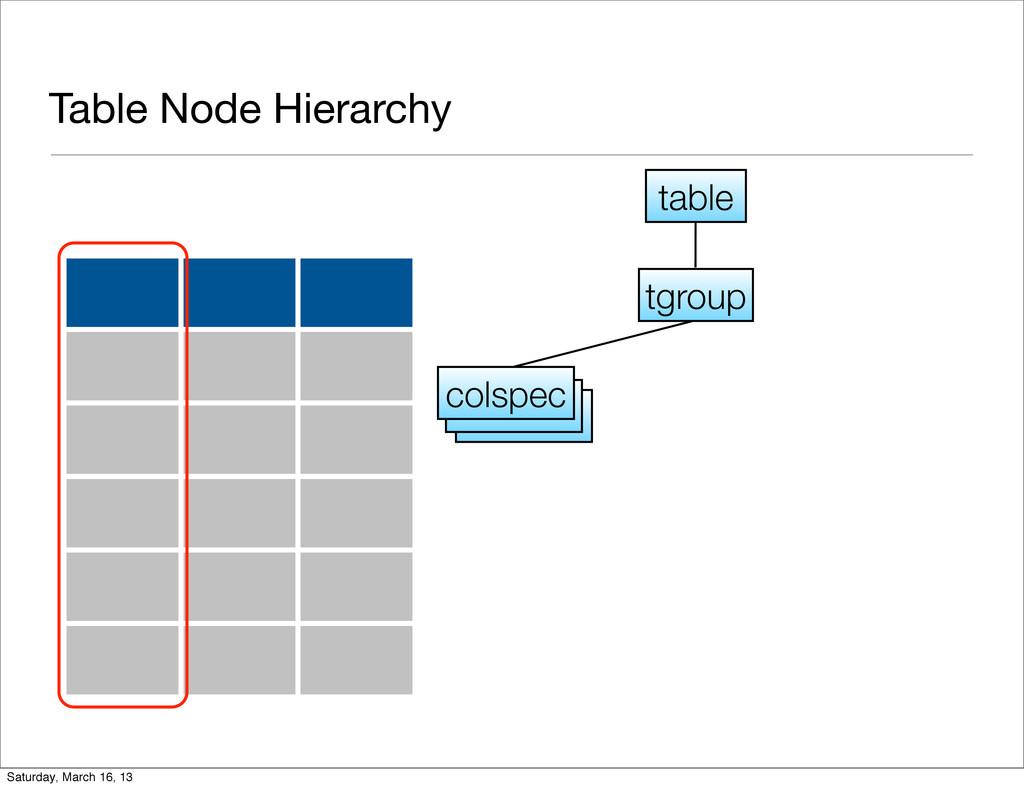 Table Node Hierarchy tgroup colspec table Satur...