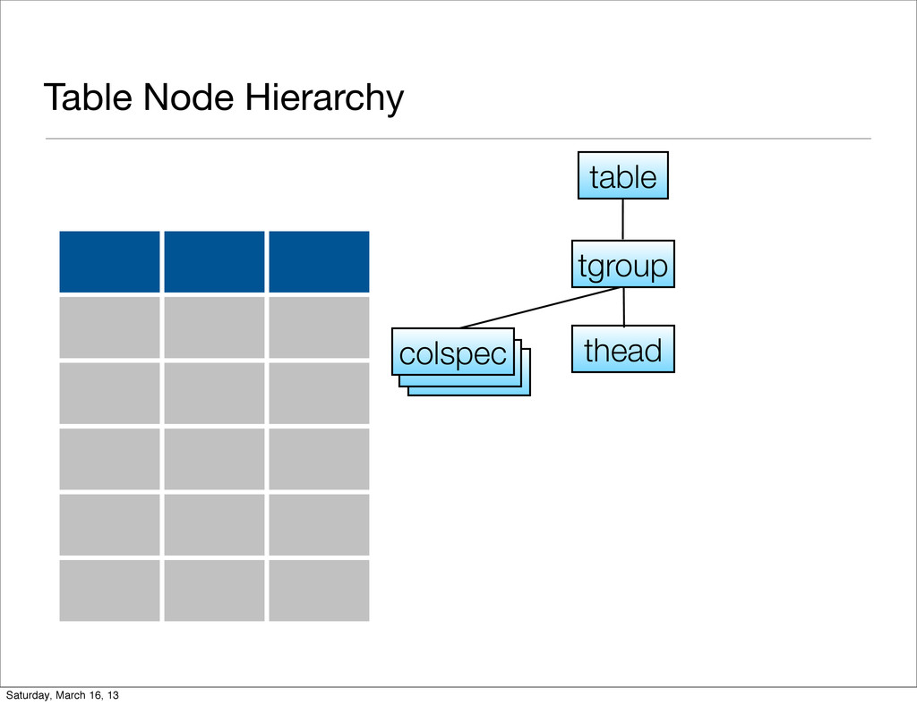 Table Node Hierarchy tgroup colspec thead table...