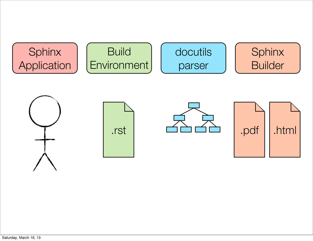 Build Environment docutils parser Sphinx Builde...