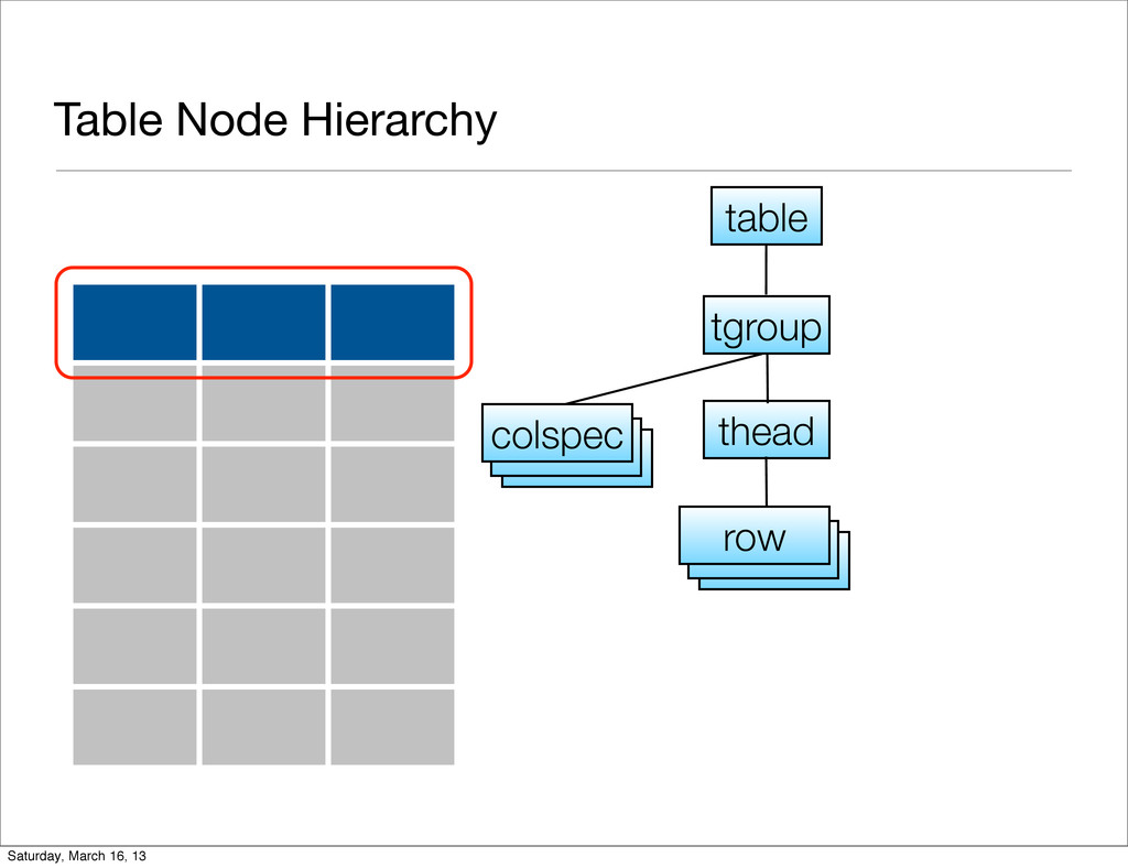 Table Node Hierarchy tgroup colspec thead row t...