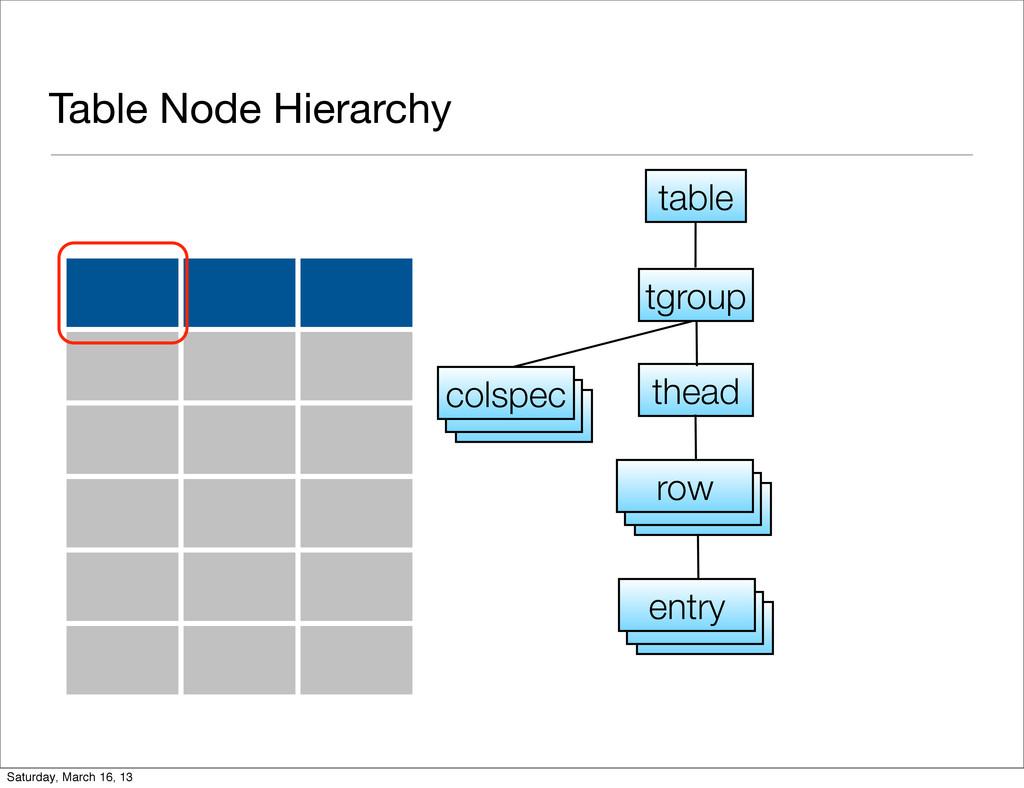 Table Node Hierarchy tgroup colspec thead row e...