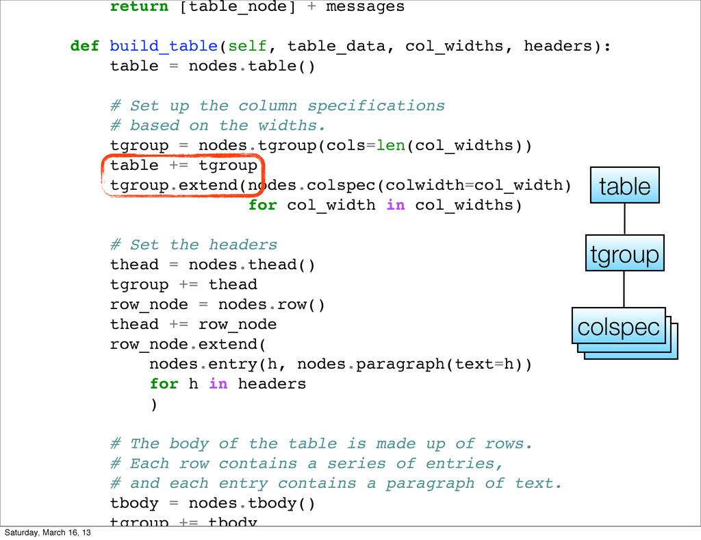 return [table_node] + messages def build_table(...