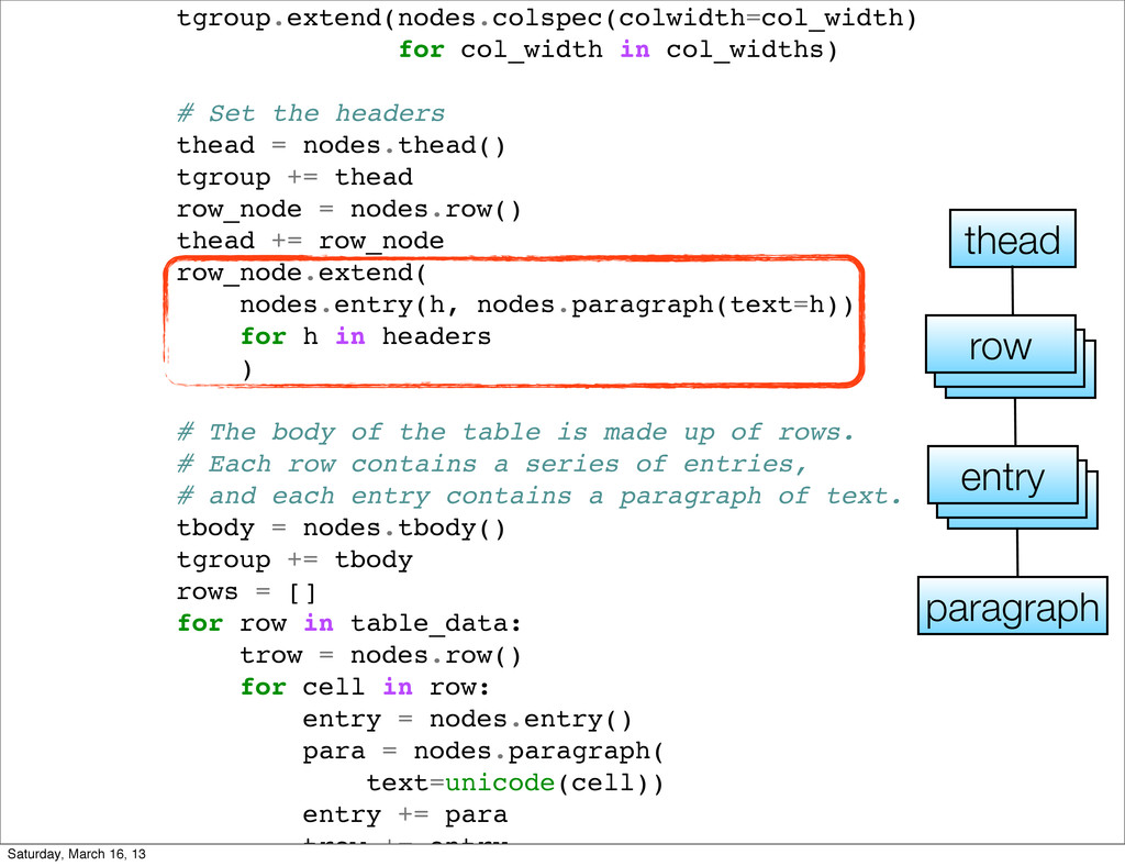 tgroup.extend(nodes.colspec(colwidth=col_width)...