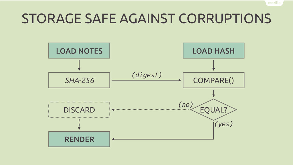 COMPARE() SHA-256 RENDER (digest) DISCARD LOAD ...