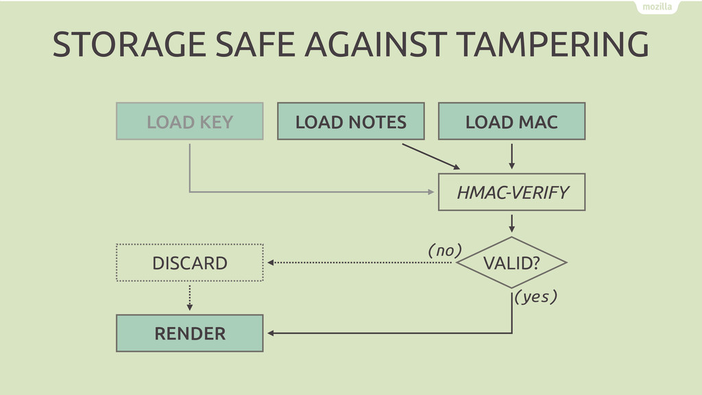 HMAC-VERIFY RENDER DISCARD LOAD KEY LOAD MAC VA...