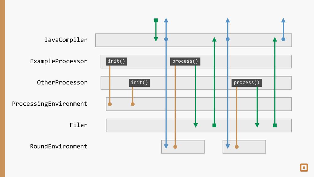 ProcessingEnvironment ExampleProcessor JavaComp...