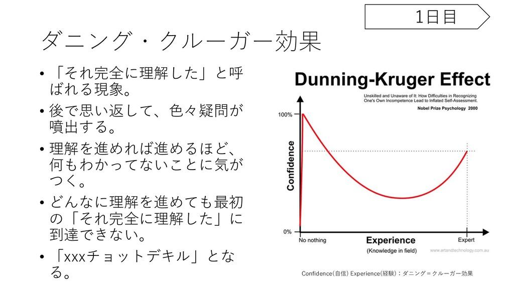 ダニング・クルーガー効果 • 「それ完全に理解した」と呼 ばれる現象。 • 後で思い返して、⾊...