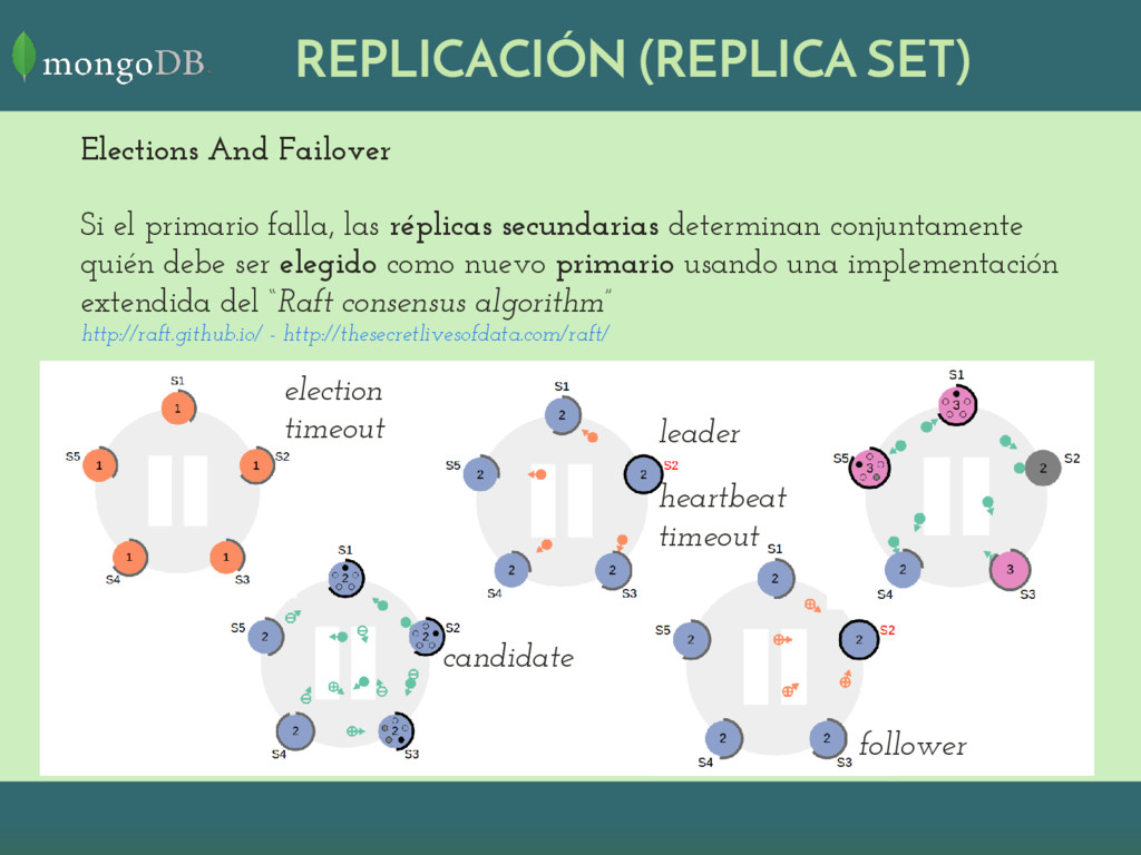 REPLICACIÓN (REPLICA SET) Elections And Failove...