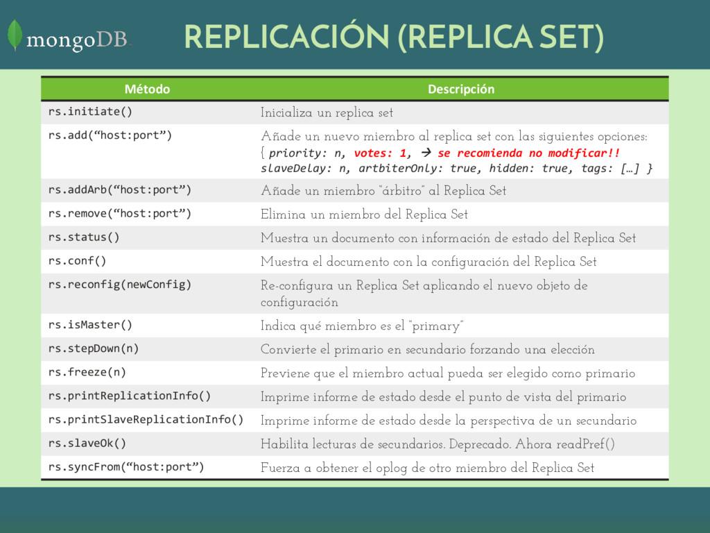 REPLICACIÓN (REPLICA SET) Método Descripción rs...