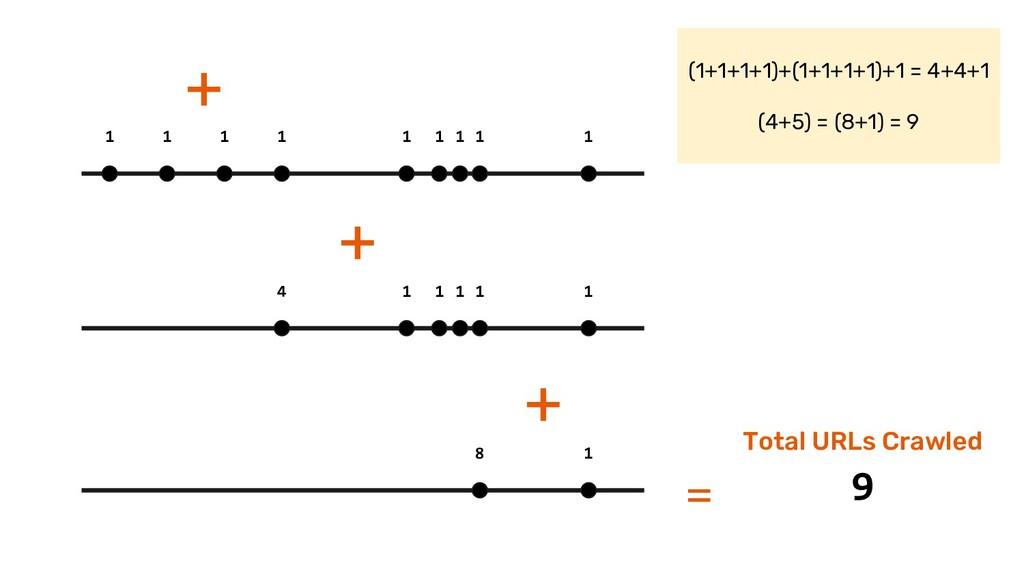 1 1 1 1 1 1 1 1 1 4 1 1 1 1 1 8 1 = 9 Total URL...