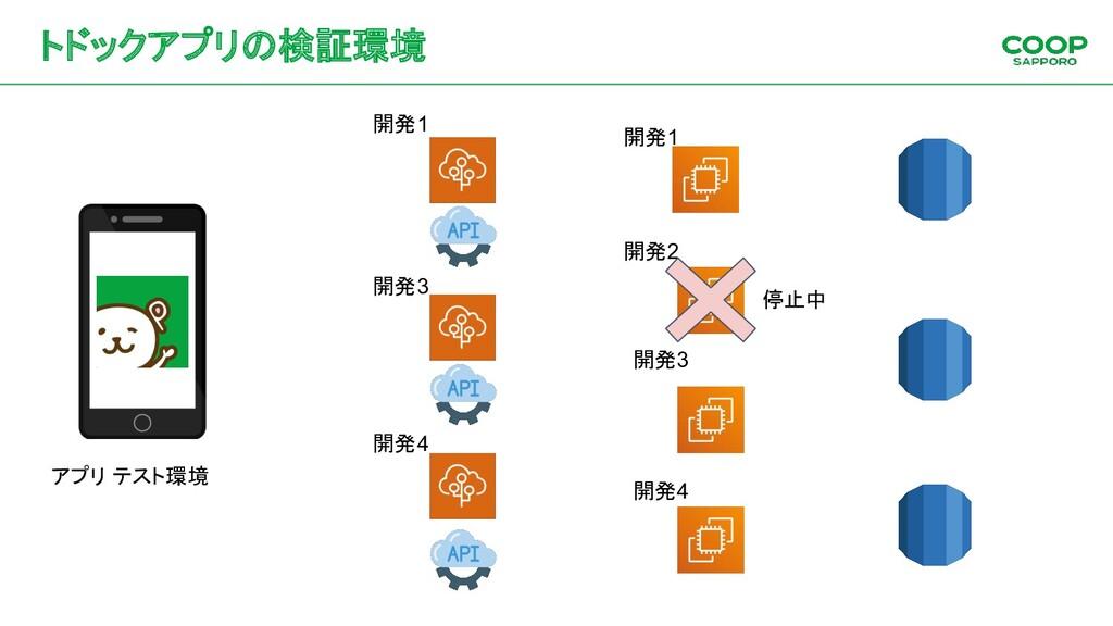 トドックアプリの検証環境 アプリ テスト環境 開発1 開発2 開発4 開発1 開発3 開発4 ...