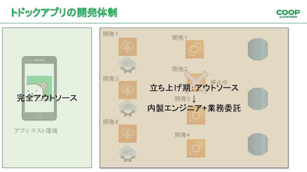 トドックアプリの開発体制 アプリ テスト環境 開発1 開発2 開発4 開発1 開発3 開発4 ...