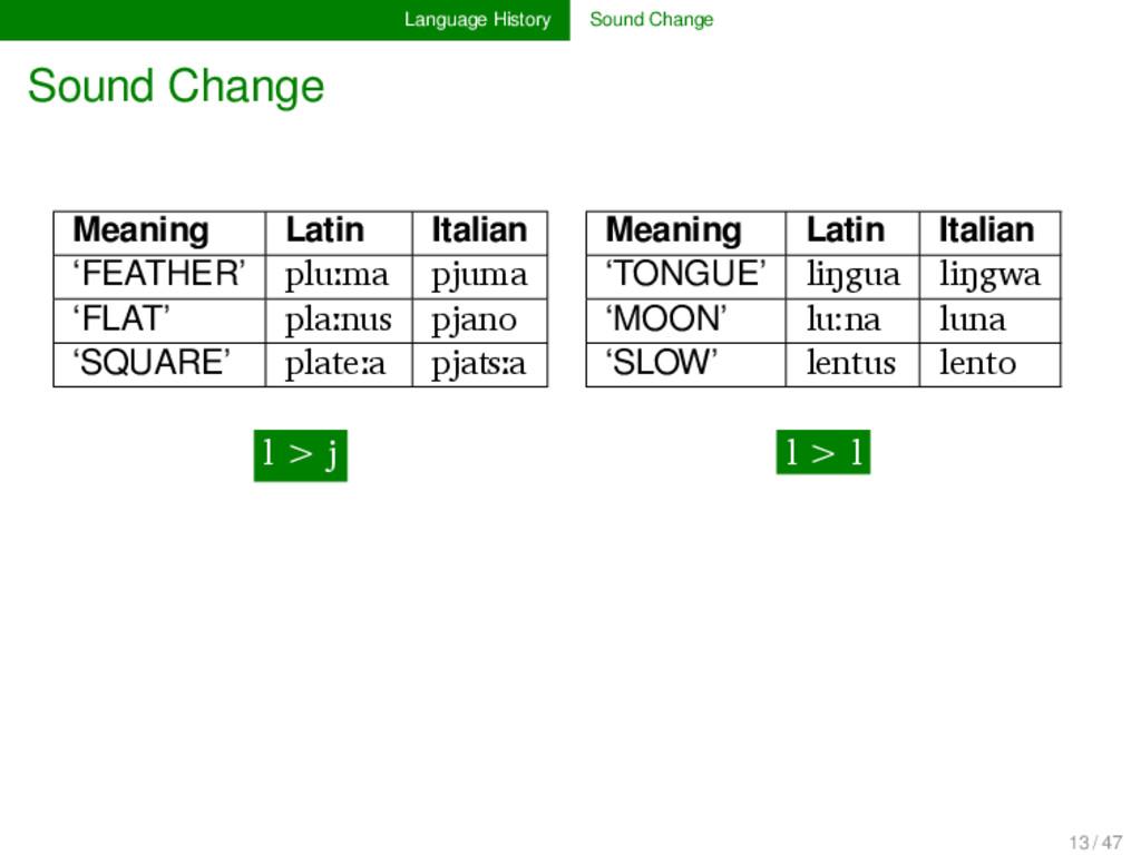 Language History Sound Change Sound Change Mean...