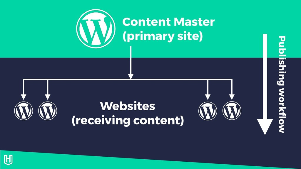 Content Master (primary site) Websites (receivi...