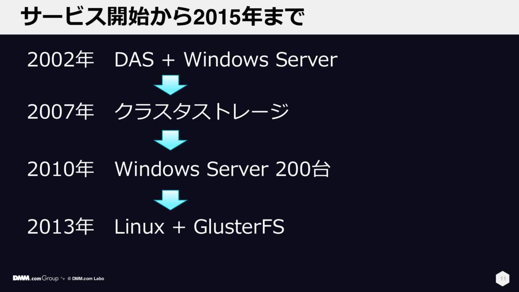 サービス開始から2015年まで 11 2002年 DAS + Windows Server 2...