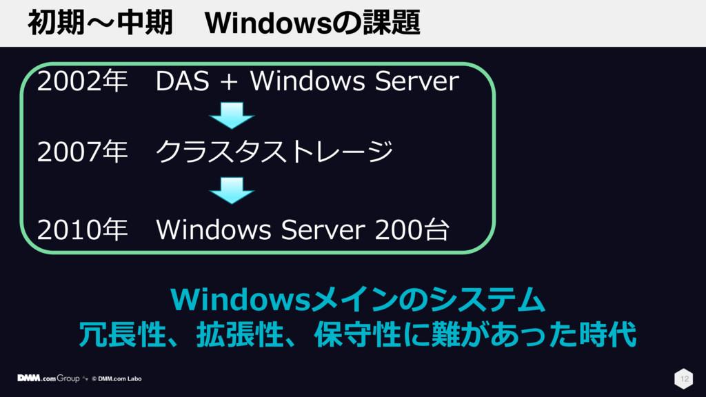初期〜中期 Windowsの課題 12 2002年 DAS + Windows Server ...