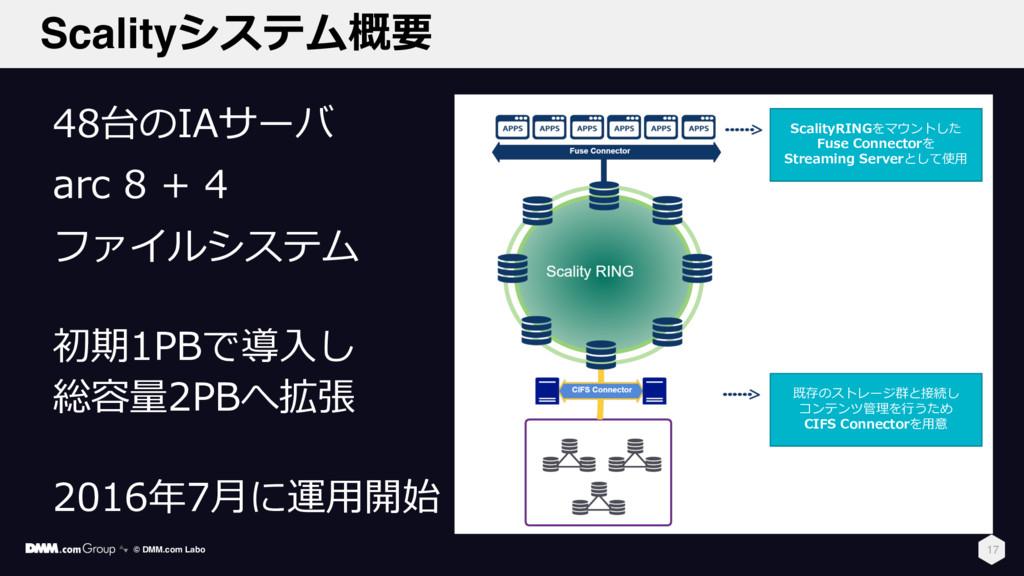 Scalityシステム概要 17 48台のIAサーバ arc 8 + 4 ファイルシステム 初...