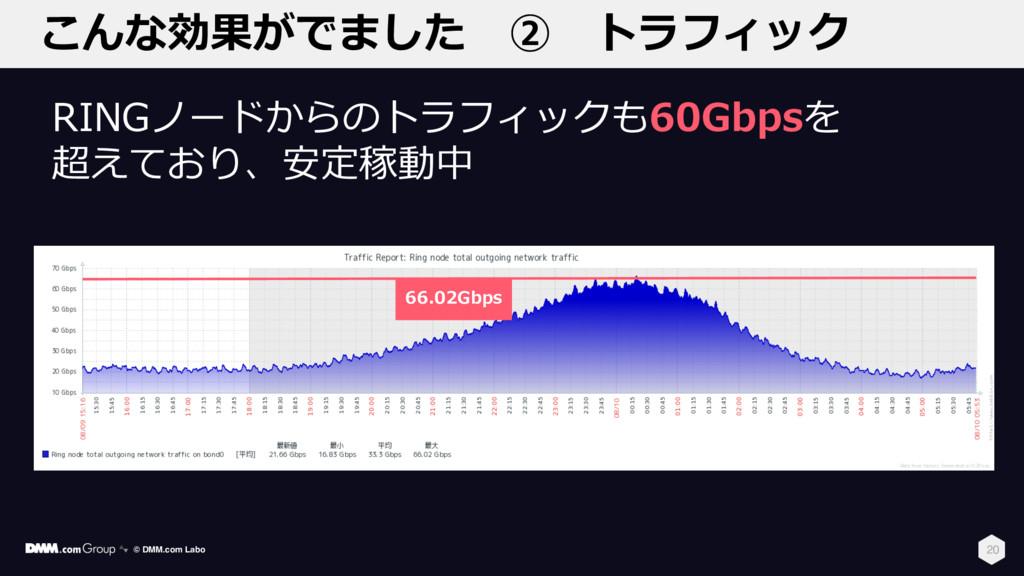 こんな効果がでました ② トラフィック 20 RINGノードからのトラフィックも60Gbpsを...
