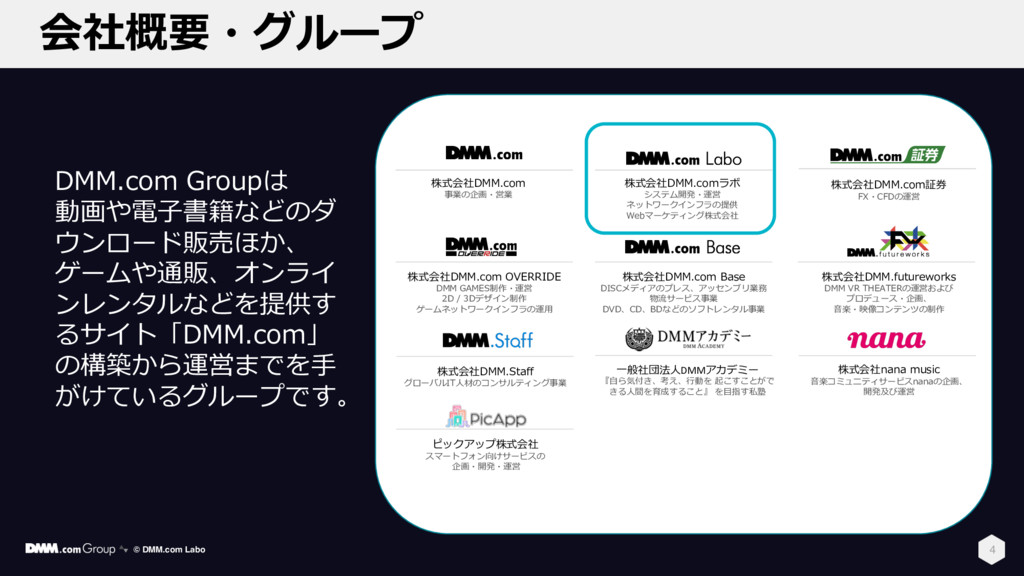 株式会社nana music 会社概要・グループ 4 株式会社DMM.comラボ システム開発...