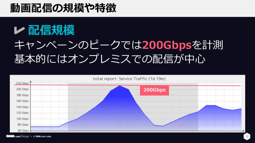動画配信の規模や特徴 8 配信規模 キャンペーンのピークでは200Gbpsを計測 基本的にはオ...