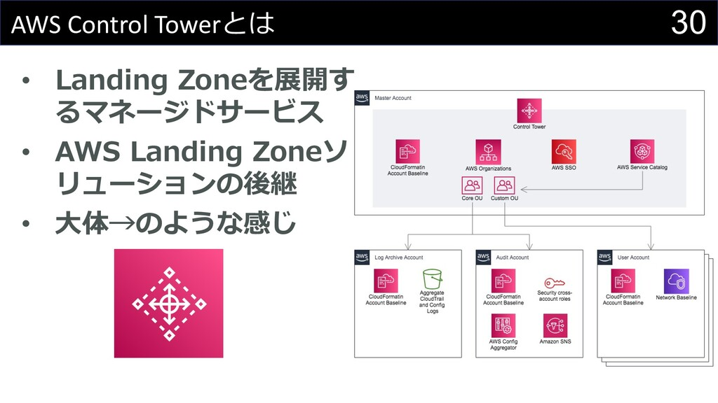 30 AWS Control Towerとは • Landing Zoneを展開す るマネージ...