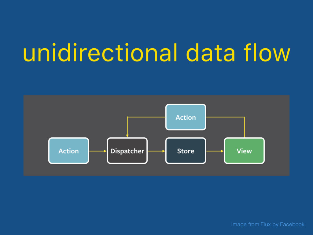 unidirectional data flow Image from Flux by Fac...