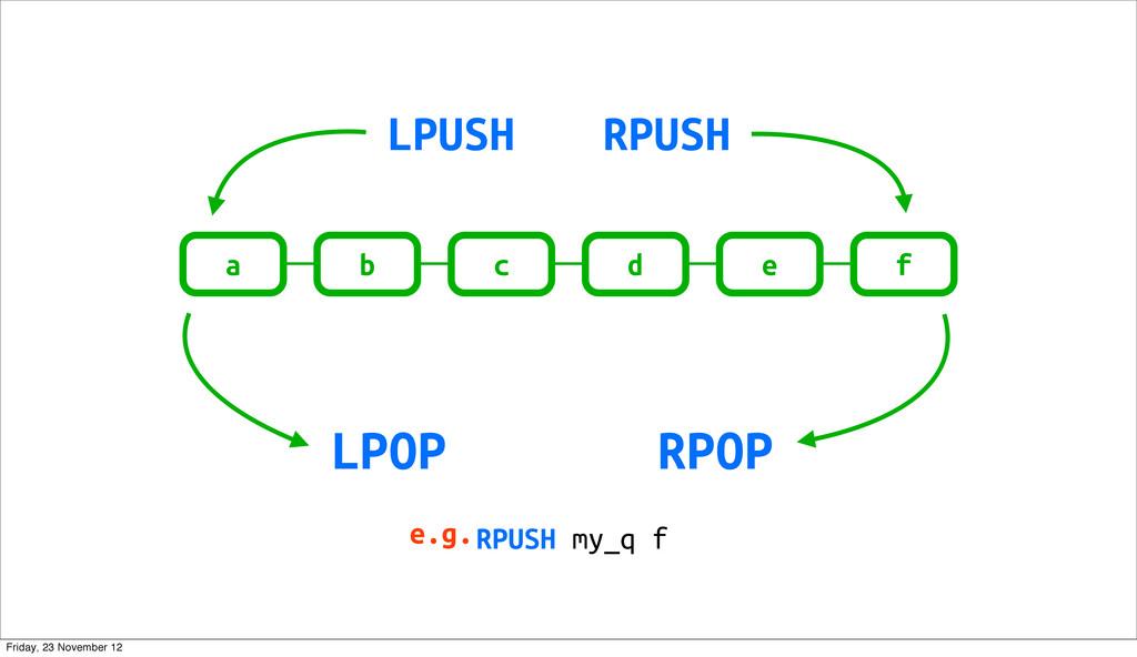f e d c b a RPUSH LPOP LPUSH RPOP RPUSH my_q f ...