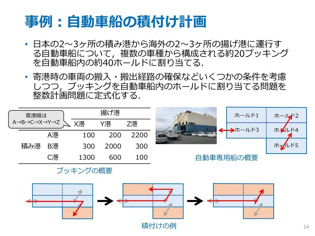 事例︓⾃動⾞船の積付け計画 • ⽇本の2〜3ヶ所の積み港から海外の2〜3ヶ所の揚げ港に運⾏す ...