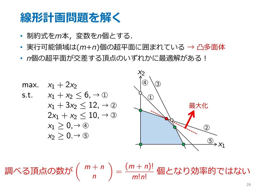 線形計画問題を解く • 制約式をm本,変数をn個とする. • 実⾏可能領域は(m+n)個の超平...