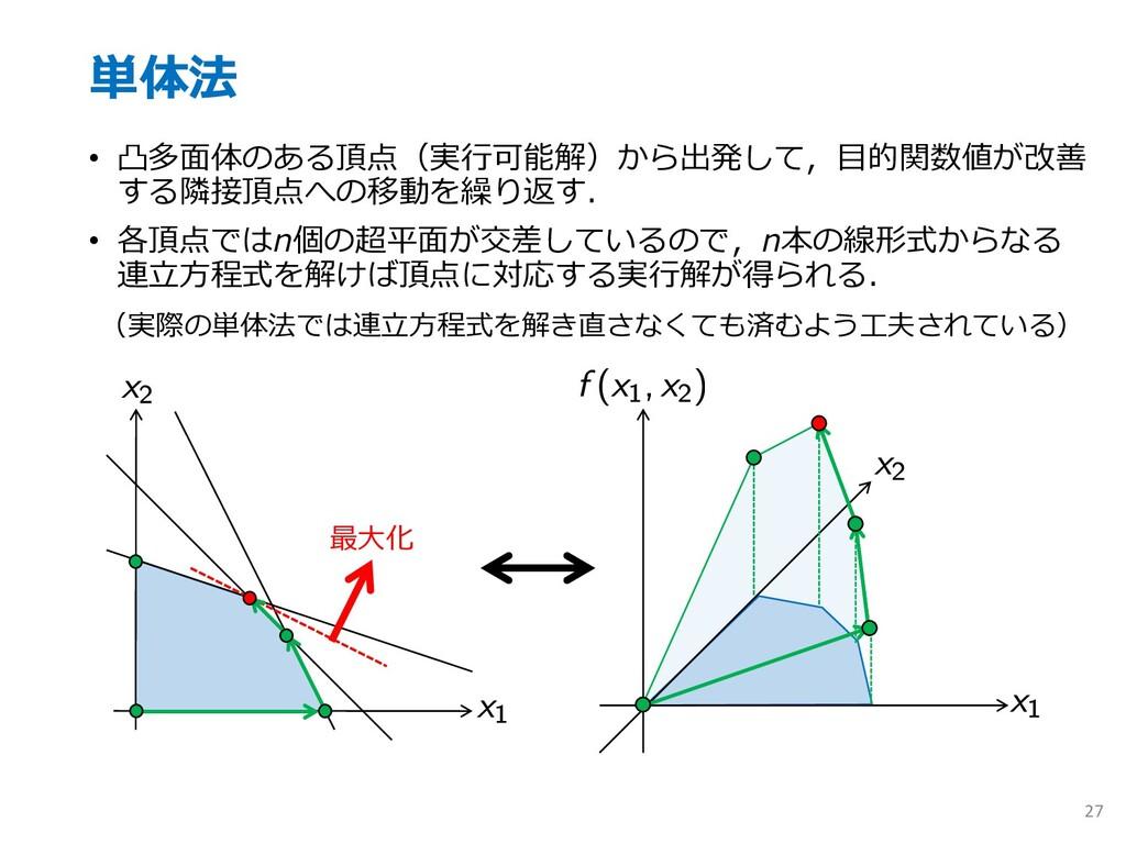 単体法 • 凸多⾯体のある頂点(実⾏可能解)から出発して,⽬的関数値が改善 する隣接頂点への移...