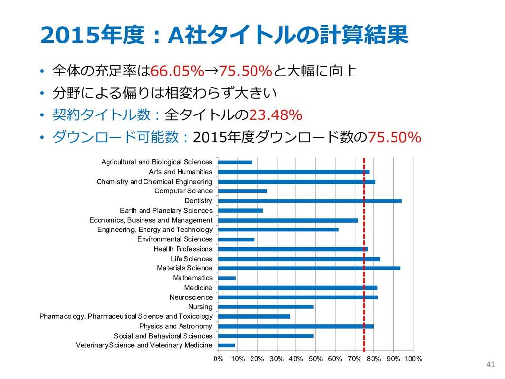 2015年度︓A社タイトルの計算結果 • 全体の充⾜率は66.05%→75.50%と⼤幅に向上...