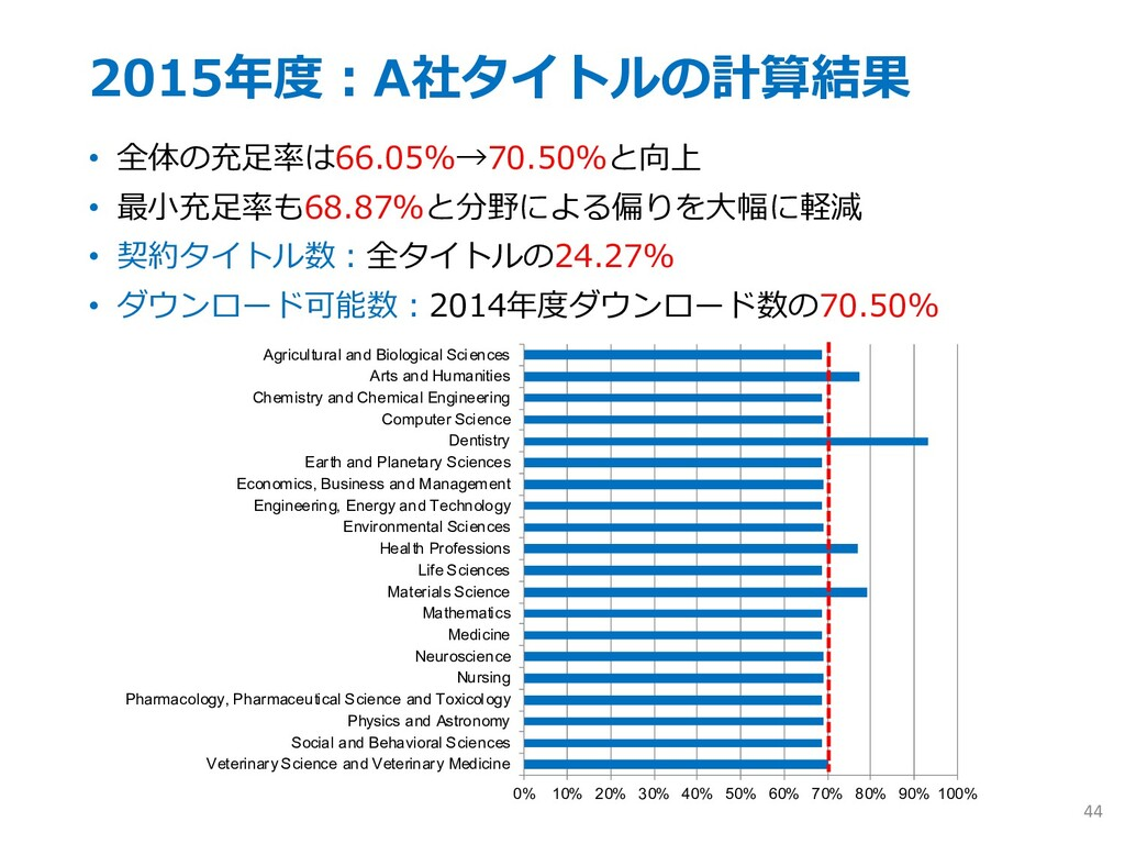 2015年度︓A社タイトルの計算結果 • 全体の充⾜率は66.05%→70.50%と向上 • ...