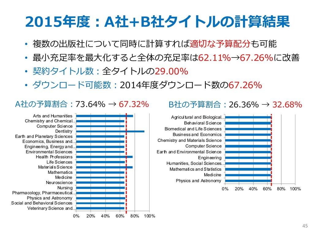 2015年度︓A社+B社タイトルの計算結果 • 複数の出版社について同時に計算すれば適切な予算...