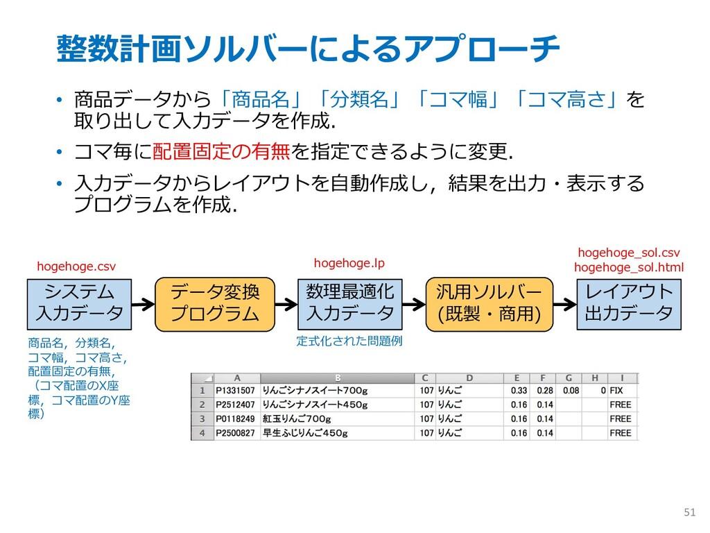 整数計画ソルバーによるアプローチ • 商品データから「商品名」「分類名」「コマ幅」「コマ⾼さ」...