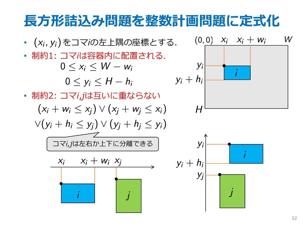 ⻑⽅形詰込み問題を整数計画問題に定式化 • をコマiの左上隅の座標とする. • 制約1: コマ...