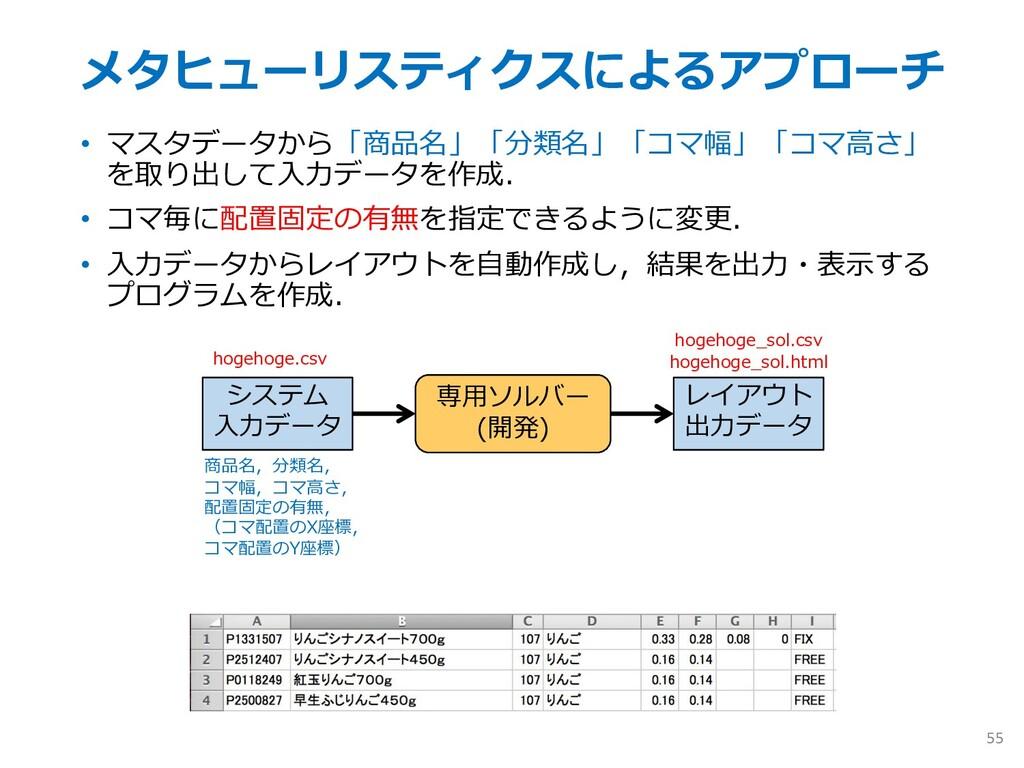 メタヒューリスティクスによるアプローチ • マスタデータから「商品名」「分類名」「コマ幅」「コ...