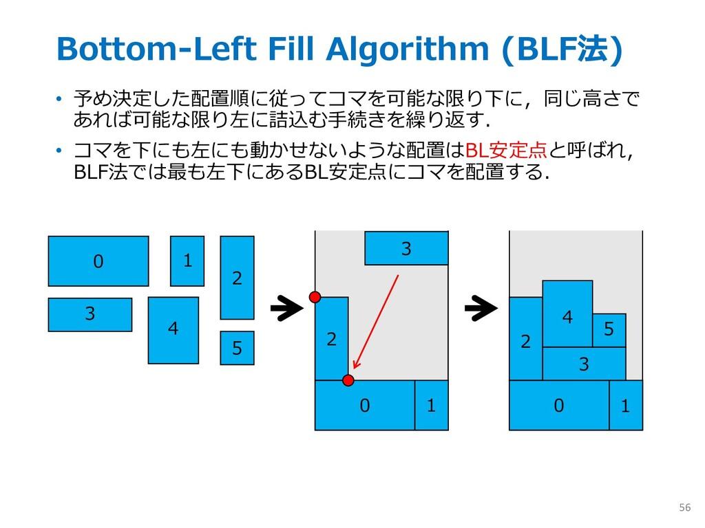 Bottom-Left Fill Algorithm (BLF法) • 予め決定した配置順に従...