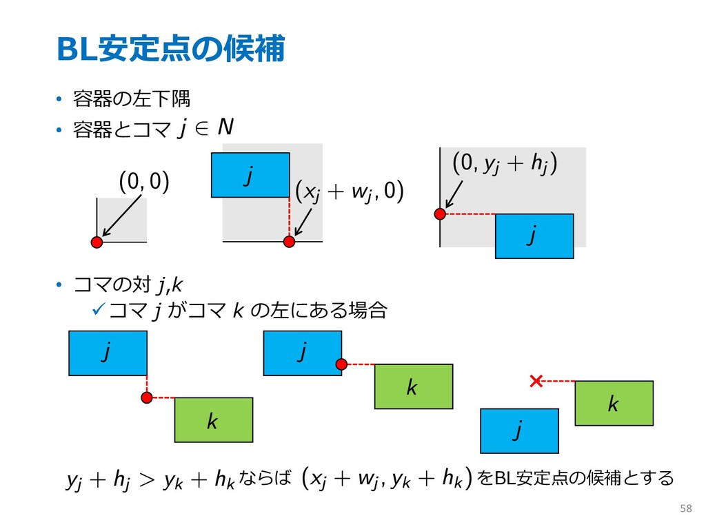 BL安定点の候補 • 容器の左下隅 • 容器とコマ • コマの対 j,k üコマ j がコマ ...