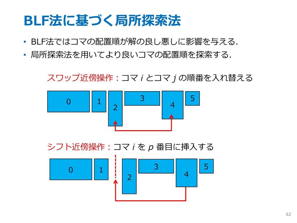BLF法に基づく局所探索法 • BLF法ではコマの配置順が解の良し悪しに影響を与える. • 局...