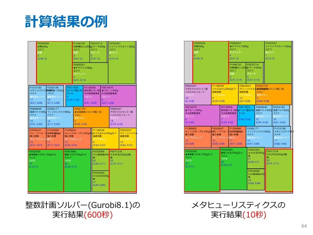 計算結果の例 64 整数計画ソルバー(Gurobi8.1)の 実⾏結果(600秒) メタヒュー...