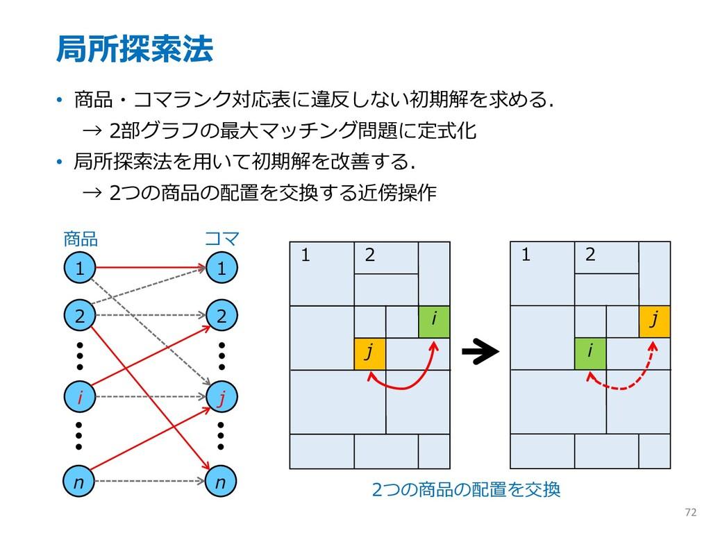 局所探索法 • 商品・コマランク対応表に違反しない初期解を求める. → 2部グラフの最⼤マッチ...