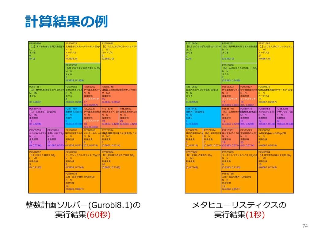 計算結果の例 74 整数計画ソルバー(Gurobi8.1)の 実⾏結果(60秒) メタヒューリ...
