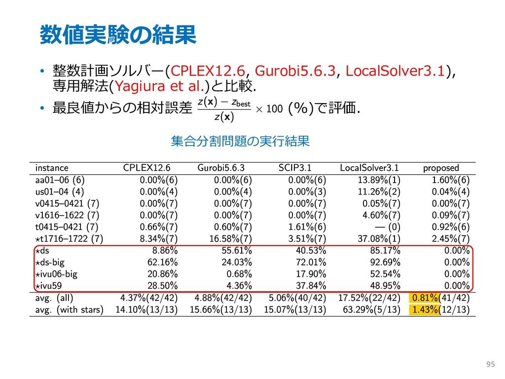 数値実験の結果 • 整数計画ソルバー(CPLEX12.6, Gurobi5.6.3, Loca...