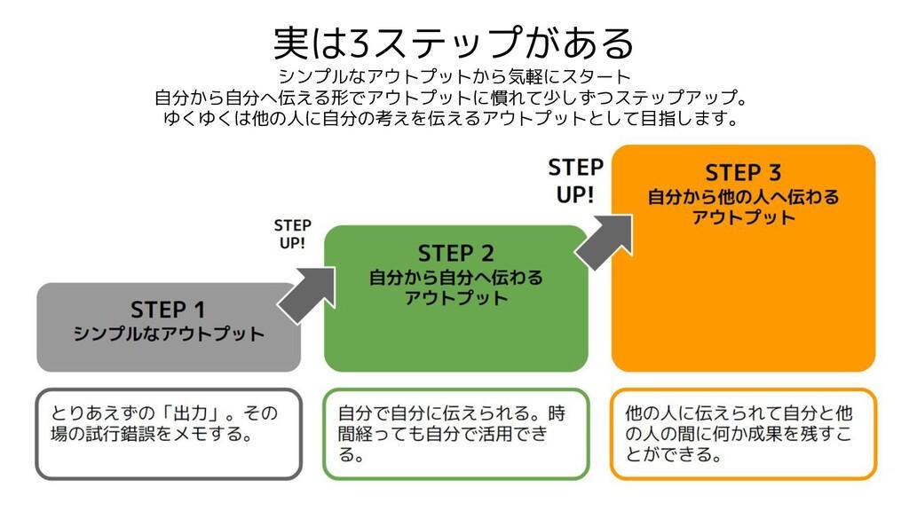 実は3ステップがある シンプルなアウトプットから気軽にスタート 自分から自分へ伝える形でアウト...