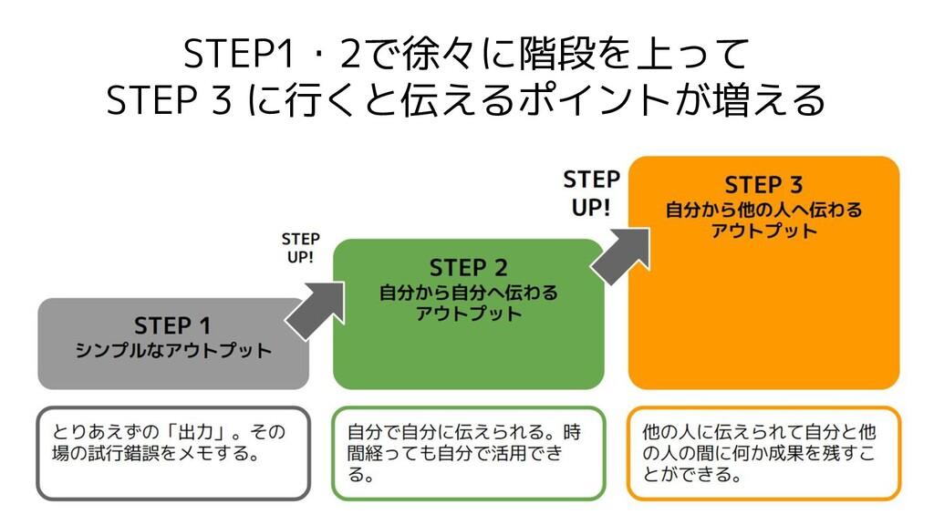 STEP1・2で徐々に階段を上って STEP 3 に行くと伝えるポイントが増える