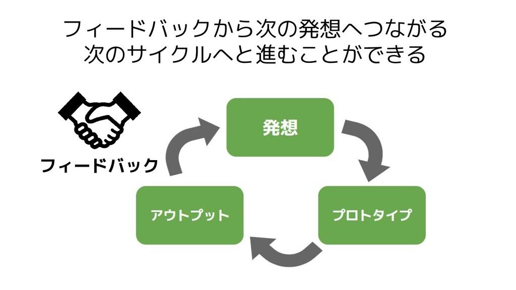 フィードバックから次の発想へつながる 次のサイクルへと進むことができる フィードバック