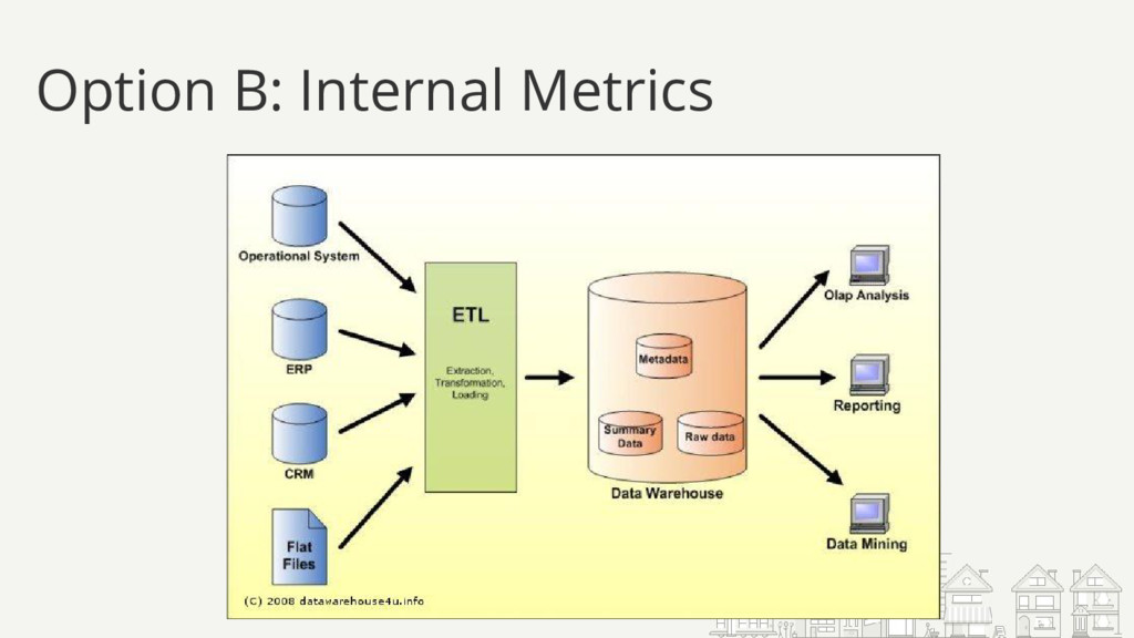 Option B: Internal Metrics