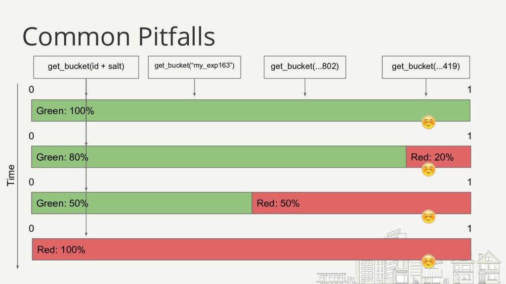 Common Pitfalls Green: 100% 0 1 Green: 80% 0 1 ...