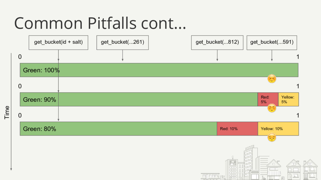 Common Pitfalls cont... Green: 100% 0 1 Time ge...