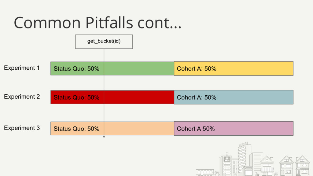 Common Pitfalls cont... Status Quo: 50% get_buc...